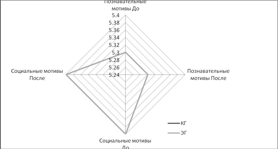 Динамика изменения групп мотивов